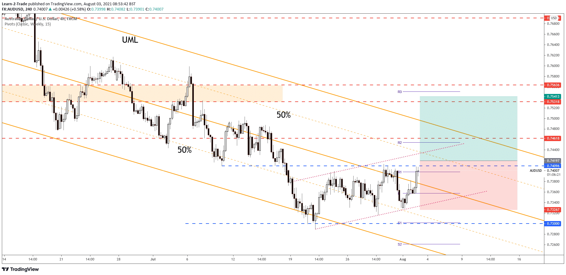 AUD/USD free forex signals