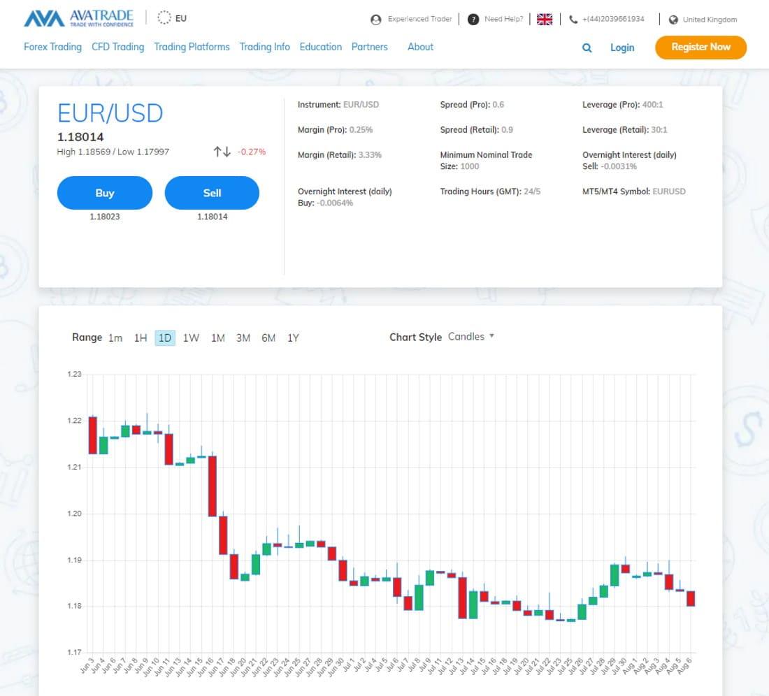 AvaTrade EUR/USD