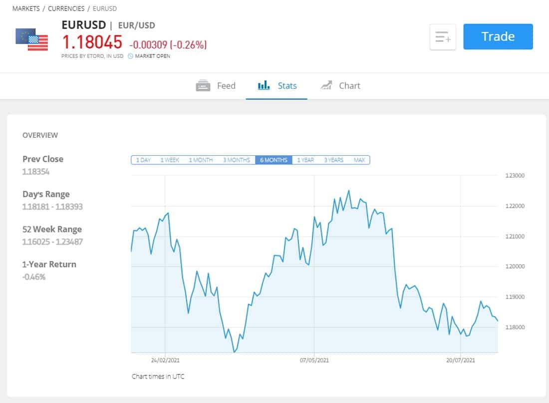eToro EUR/USD