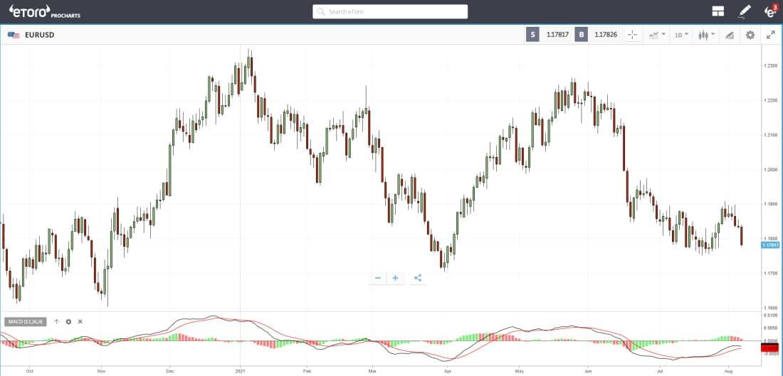 eToro ProCharts EUR/USD