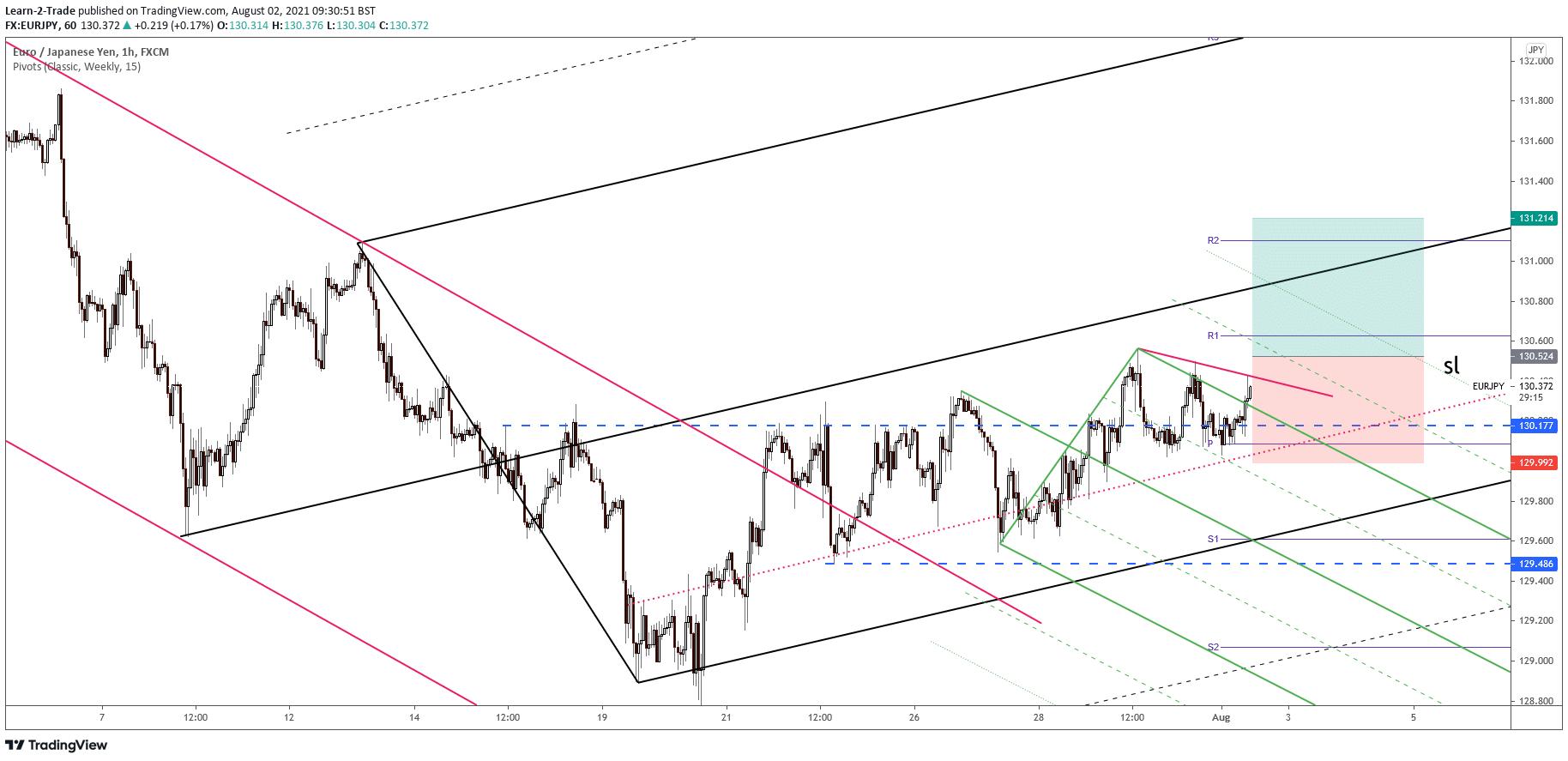 EUR/JPY free forex signals