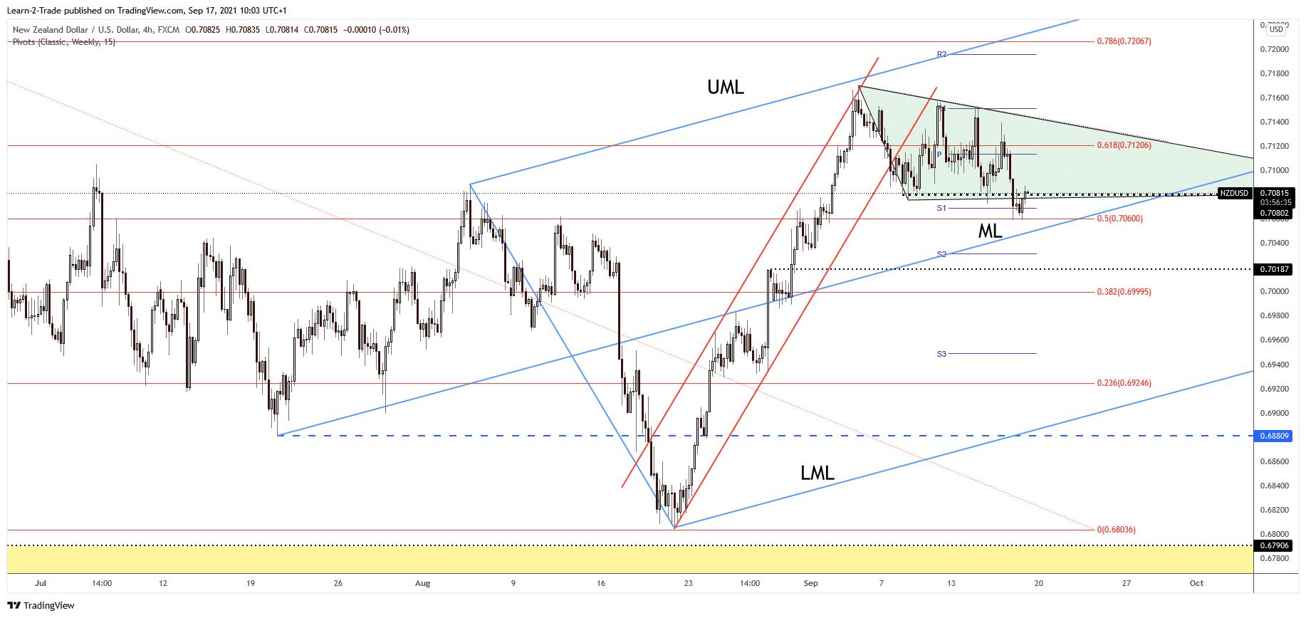 NZD/USD 4-hour price chart analysis
