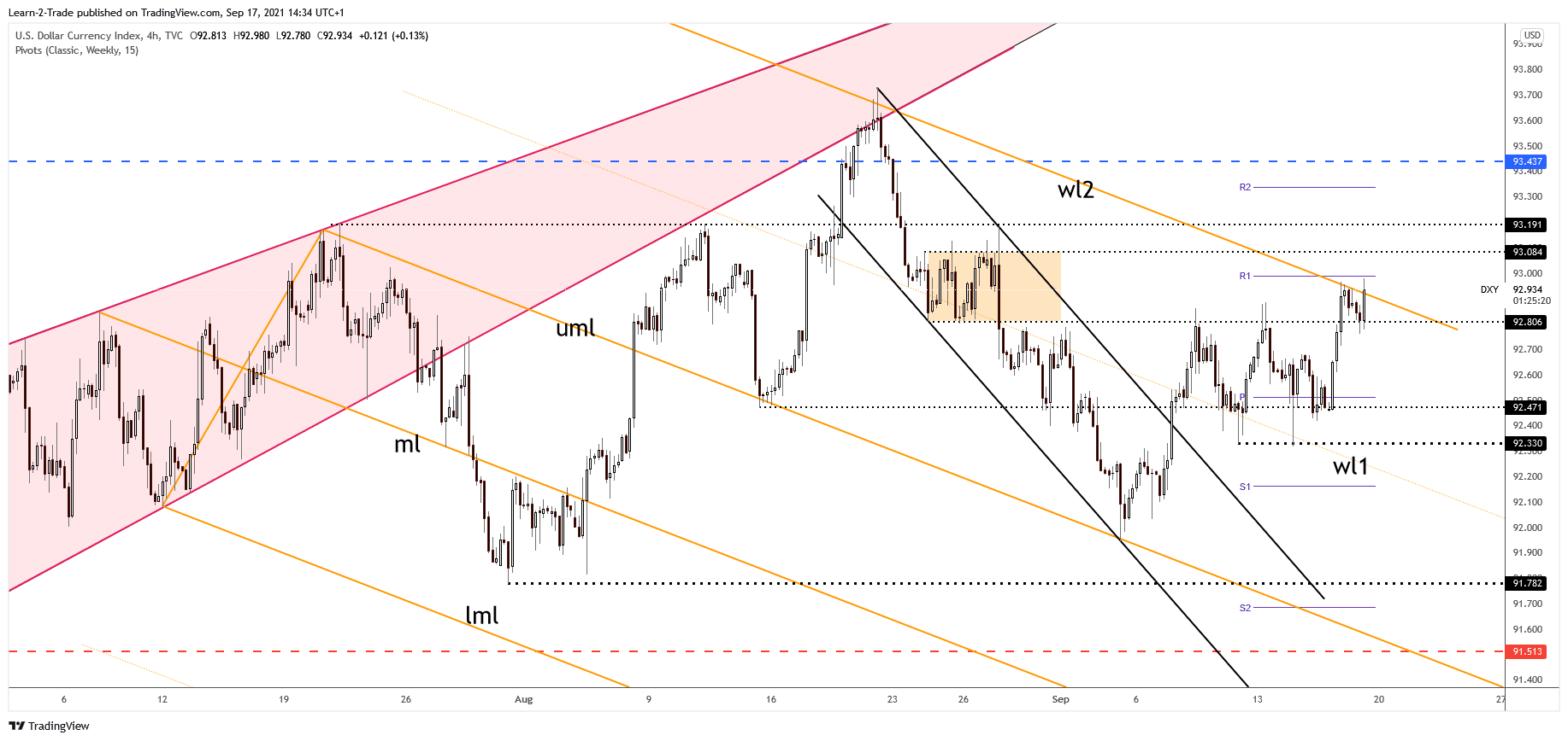 Dollar Index 4-hour price chart