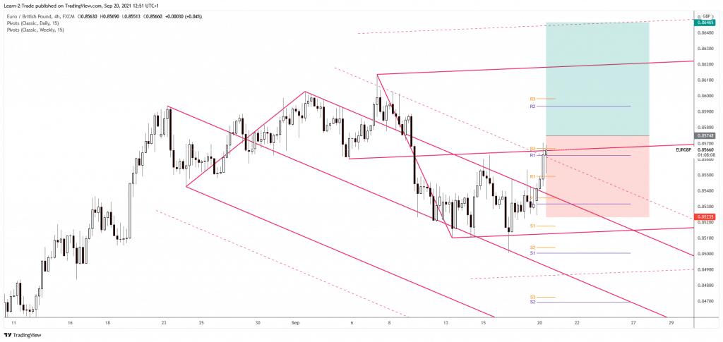 EUR/CHF free forex signals