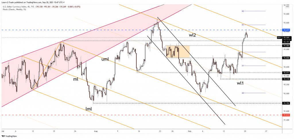 DXY 4-hour chart analysis