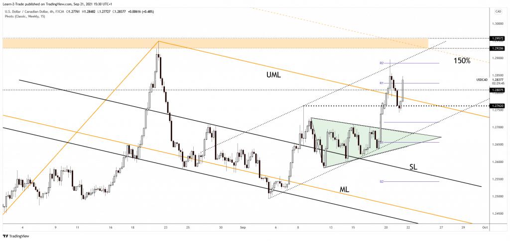 USD/CAD 4-hour price forecast