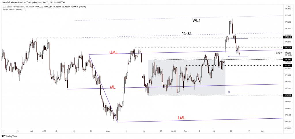 USD/CHF 4-hour price chart analysis
