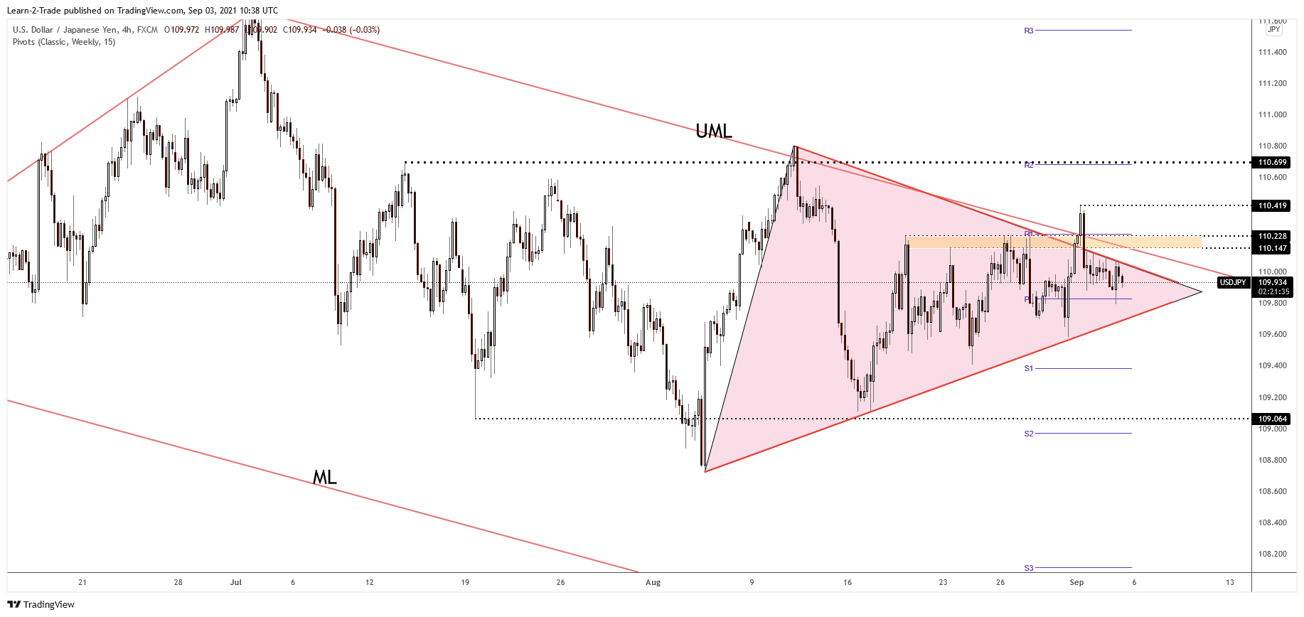 USD/JPY 4-hour price chart analysis