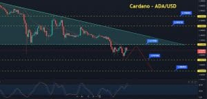 Cardano Plunged to $2.08