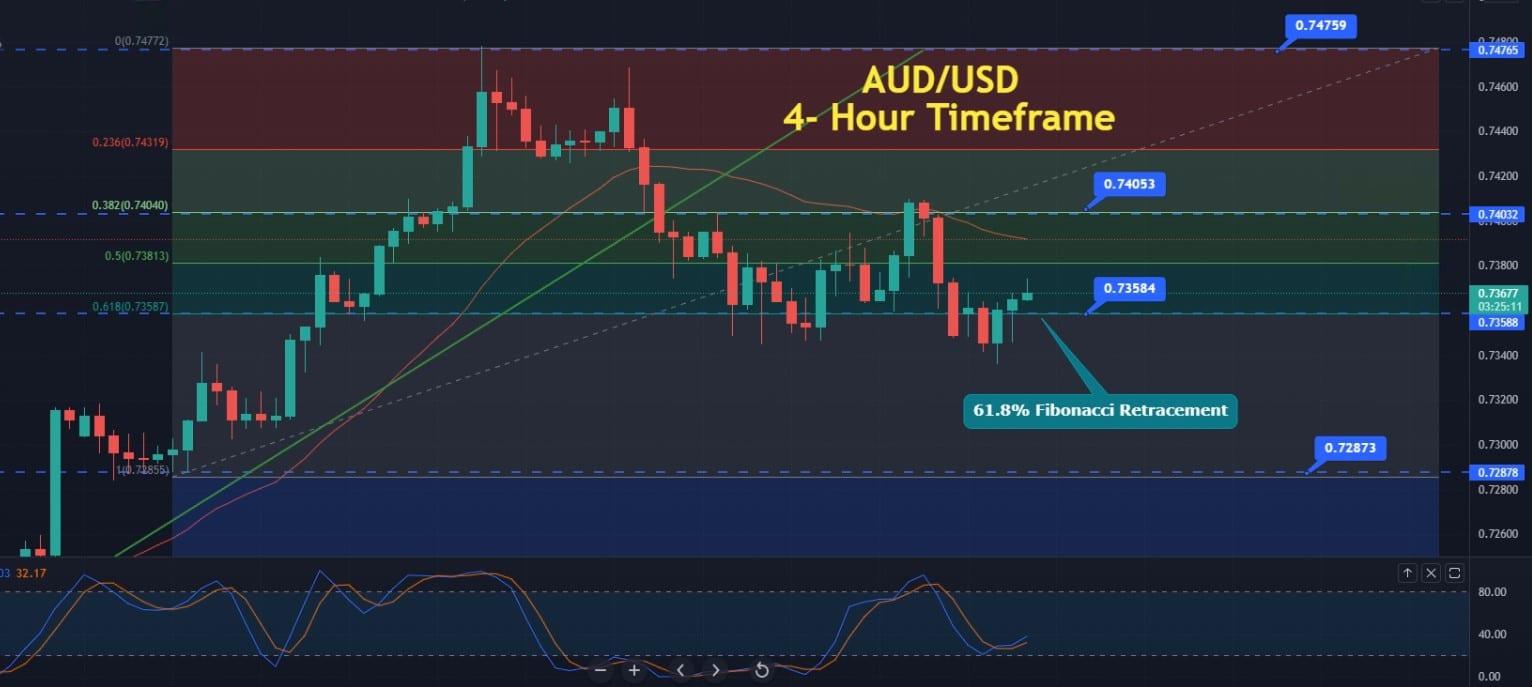AUD/USD Trades Choppy at 0.7365 ahead of RBA Gov Lowe Speaks