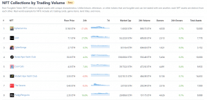 Best NFT tokens to buy collection volume