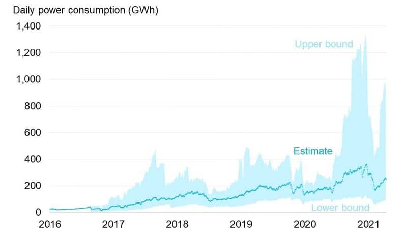 Bitcoin energy consumption