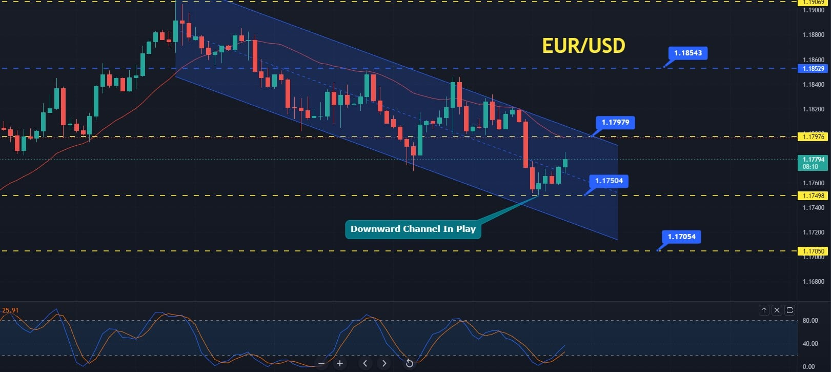 EUR/USD steady at $1.1830 as the market awaits European inflation figures