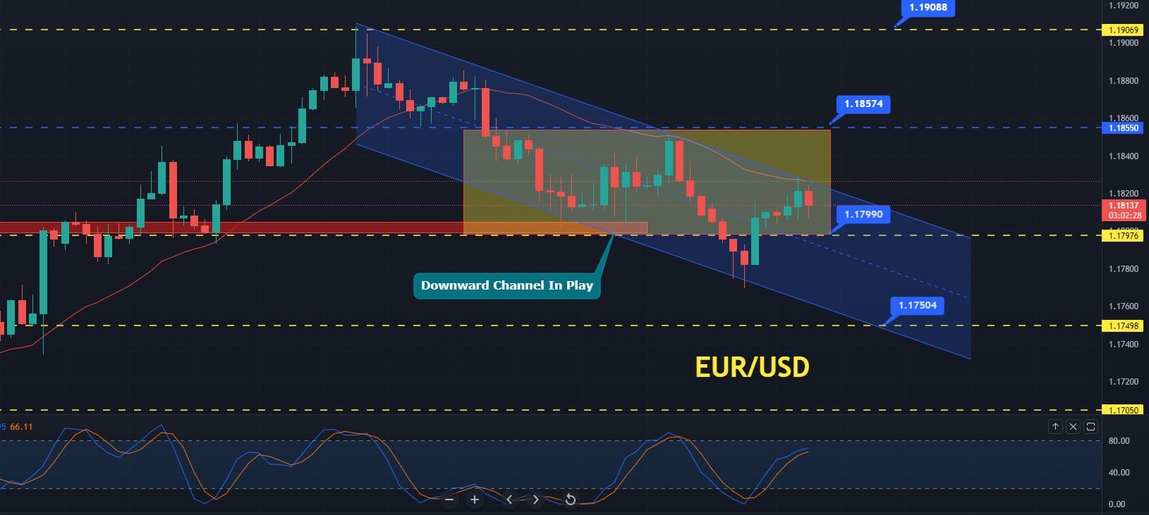 Free Forex Signals and Forecast