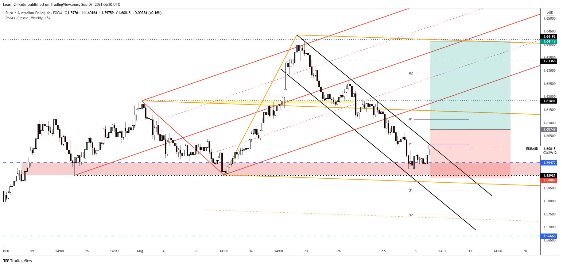 EUR/AUD free forex signals