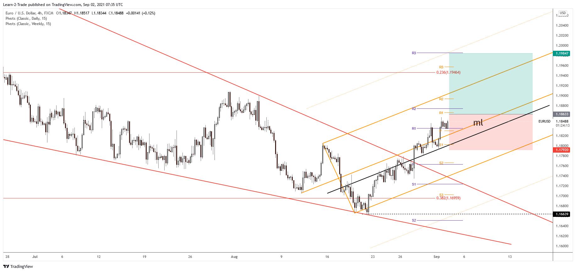 EUR/USD free forex signals