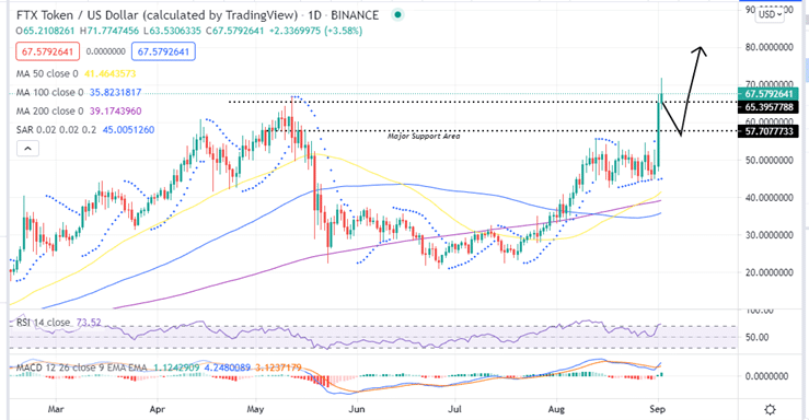FTX Token Price Daily Chart