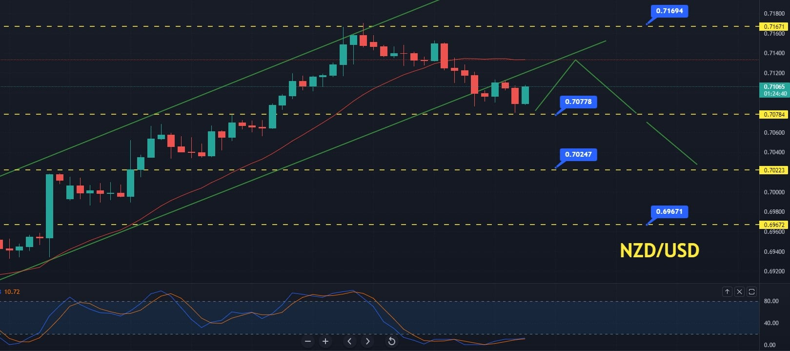 NZD/USD violates the channel at 0.7115: NZD Manufacturing Sales Ahead
