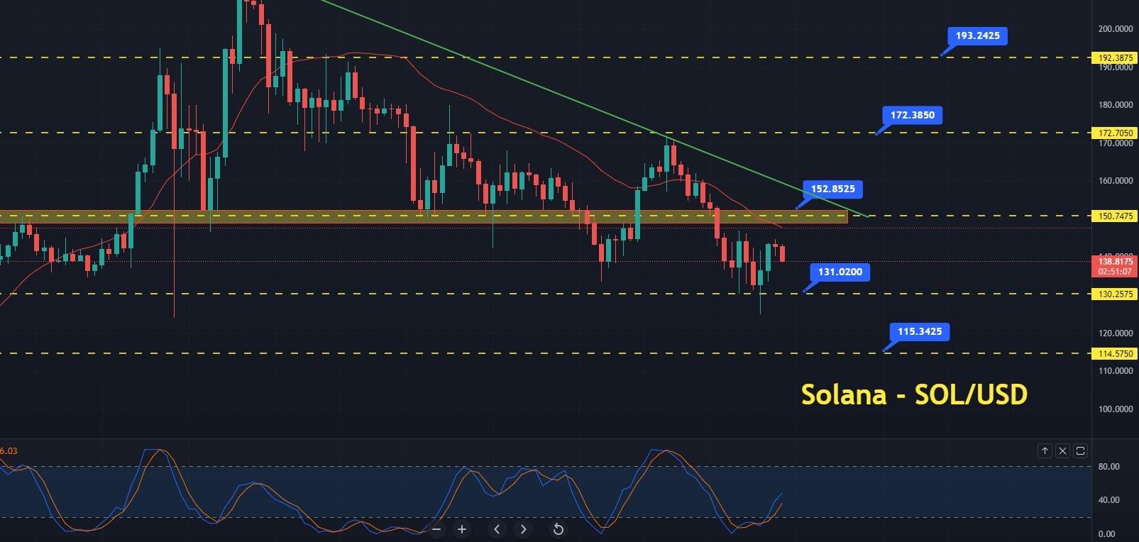 Solana bounces-off +4.94%