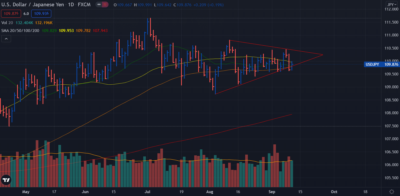 USD/JPY daily chart - weekly forecast