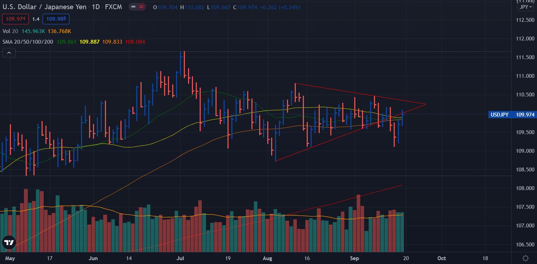 USD/JPY weekly forecast chart