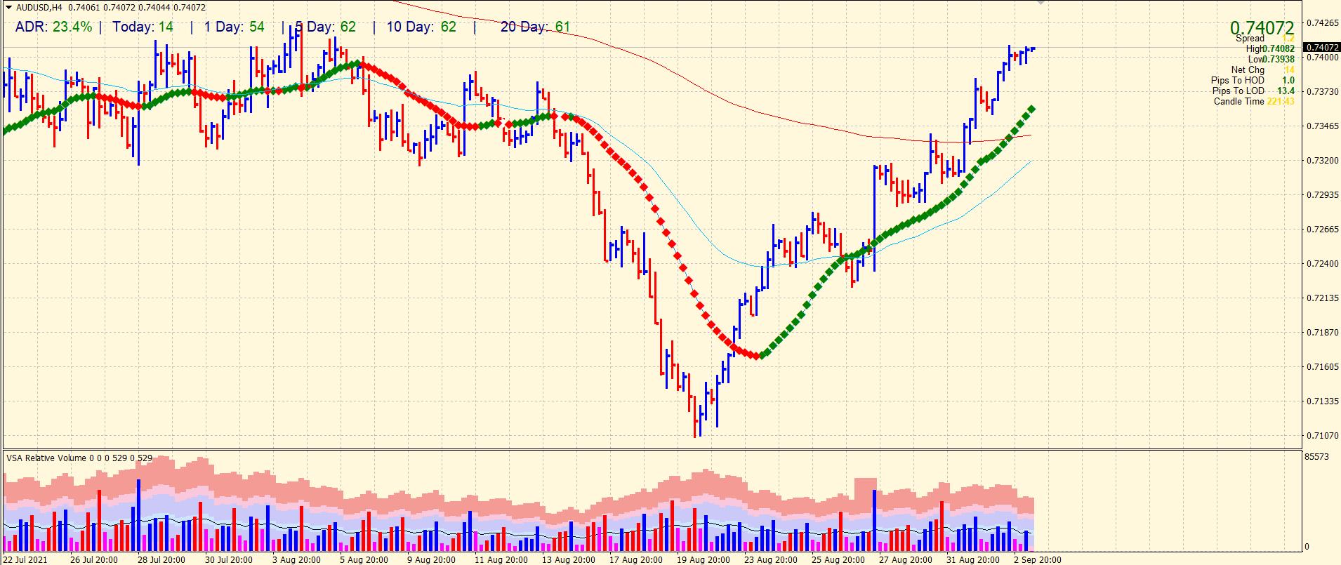 AUD/USD 4-hour chart analysis