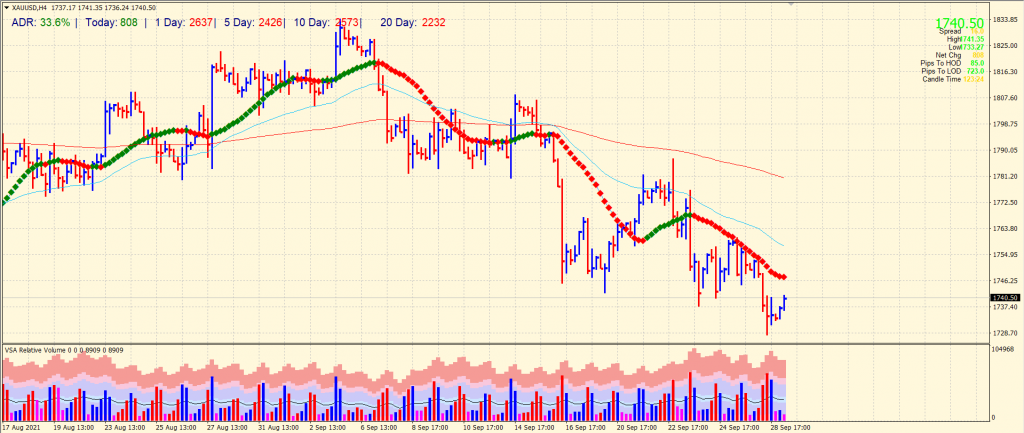 Gold price 4-hour chart