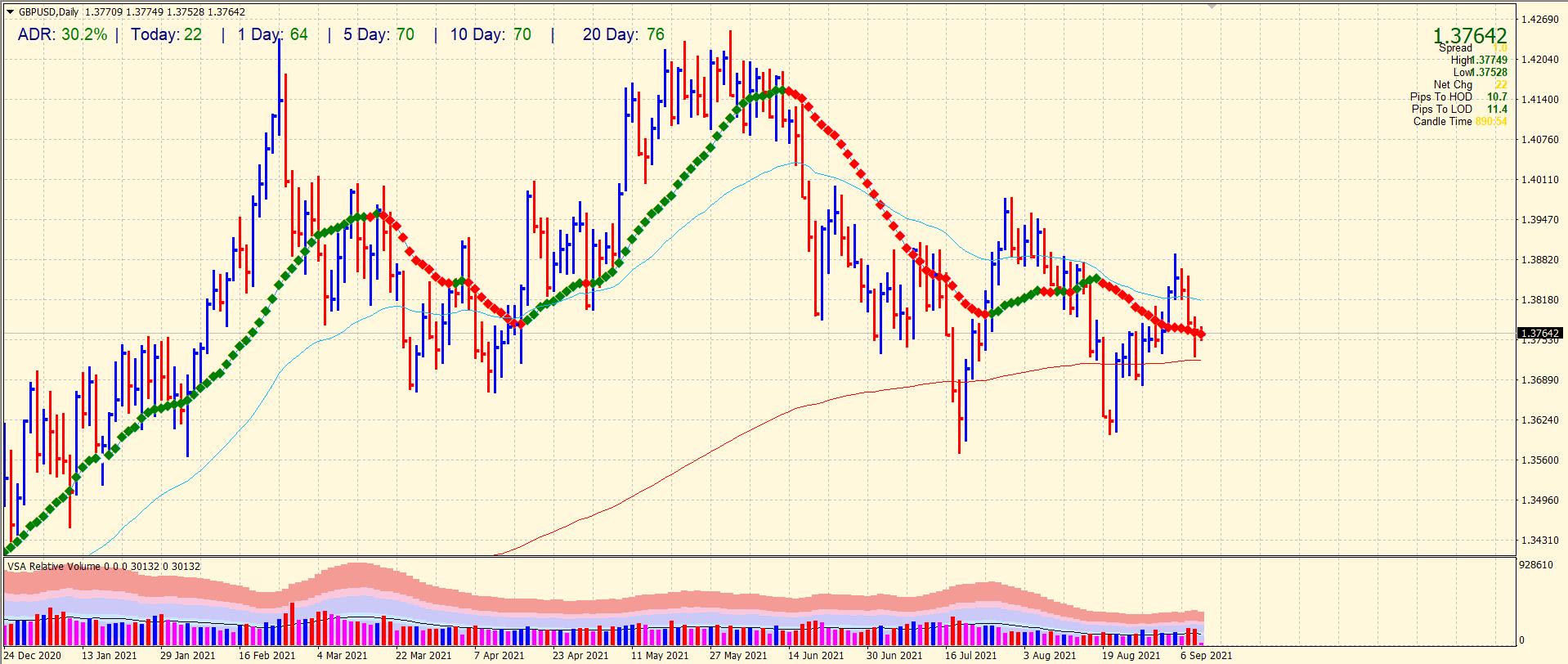 GBP/USD 4-hour price chart analysis