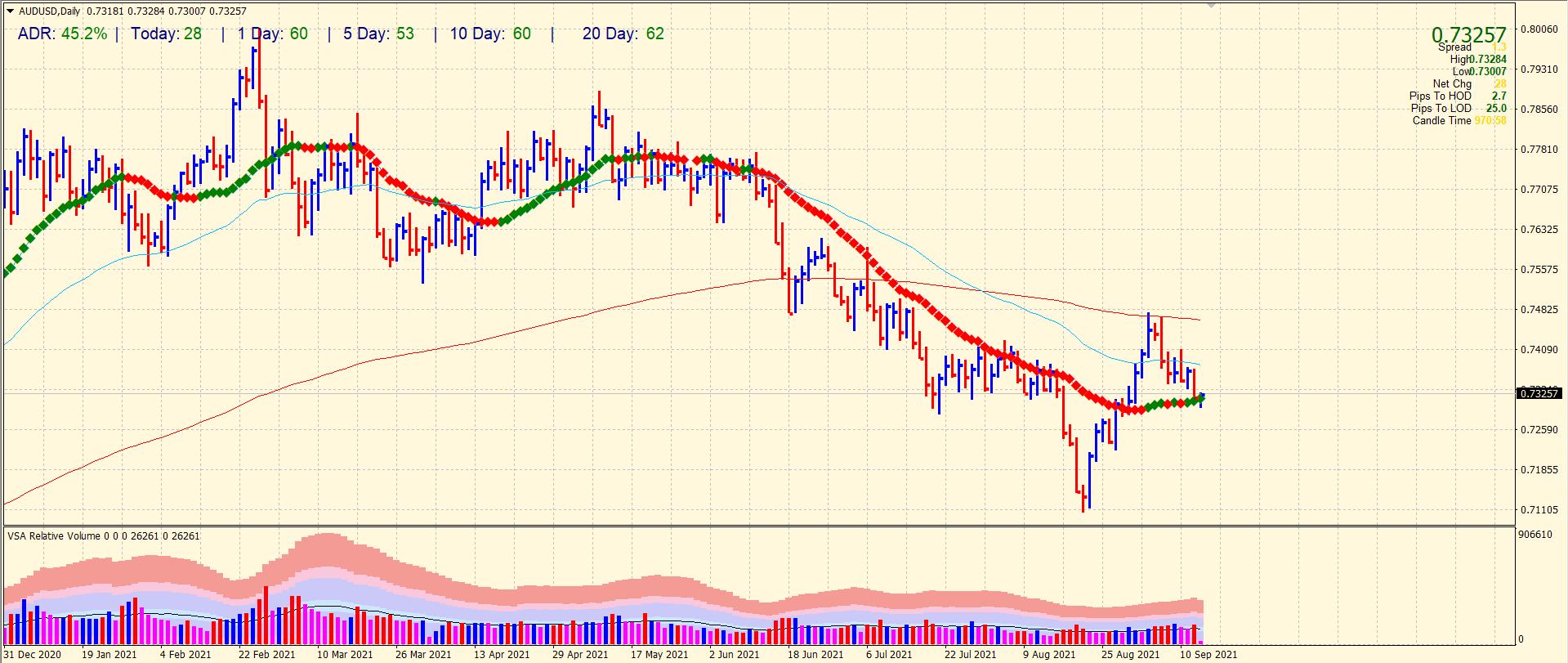 AUD/USD daily price analysis