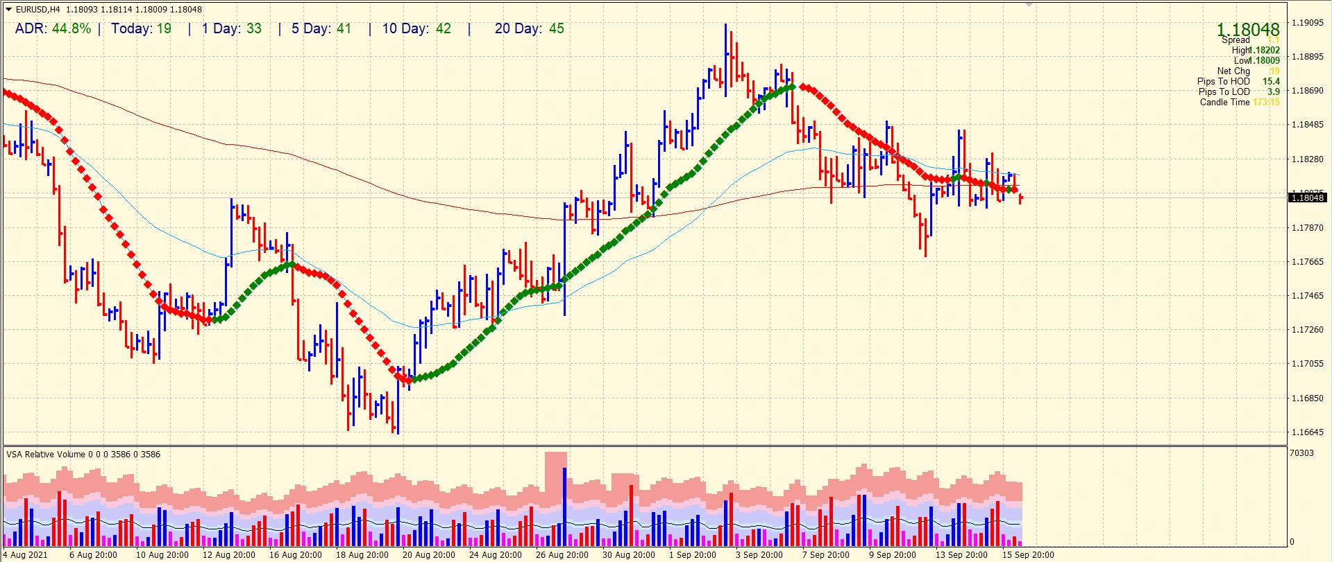 EUR/USD 4-hour price chart analysis
