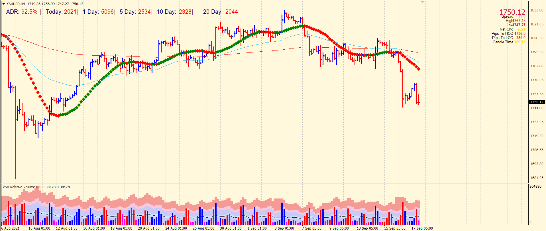 Gold 4-hour chart outlook