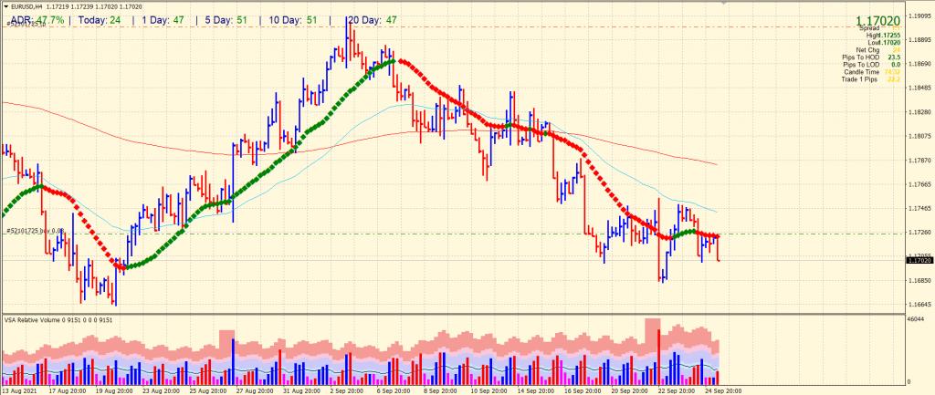EUR/USD 4-hour price analysis