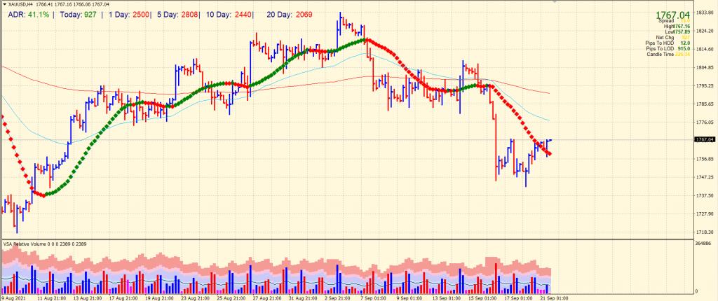 Gold 4-hour price chart analysis