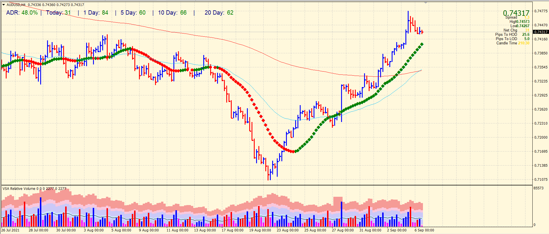 AUD/USD 4-hour price chart analysis