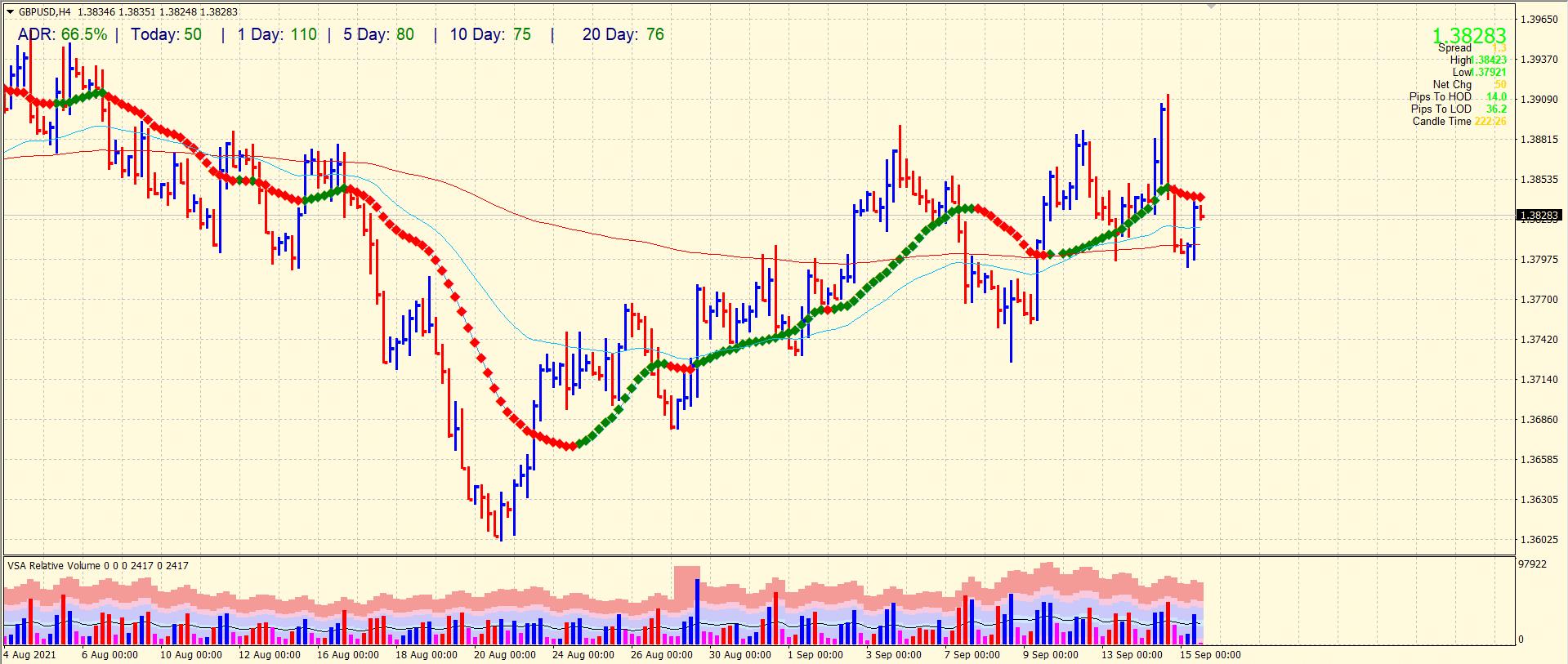 GBP/USD 4-hour price forecast