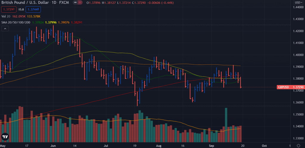 GBP/USD weekly forecast chart