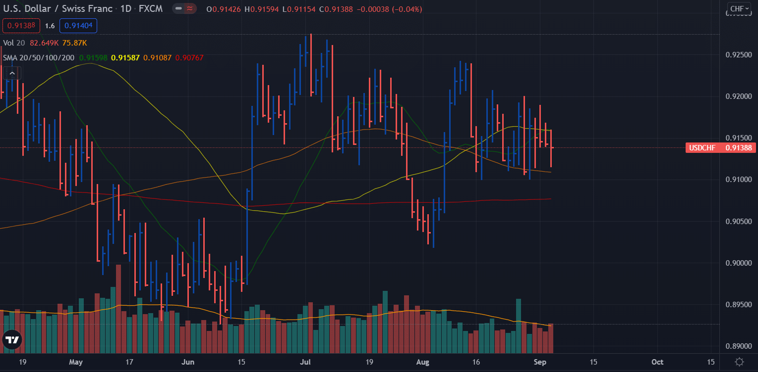 USD/CHF weekly forecast - daily chart