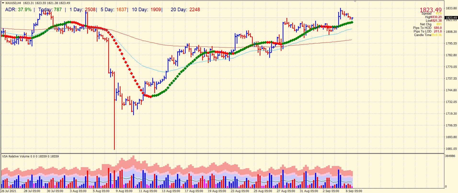 Gold 4-hour price forecast