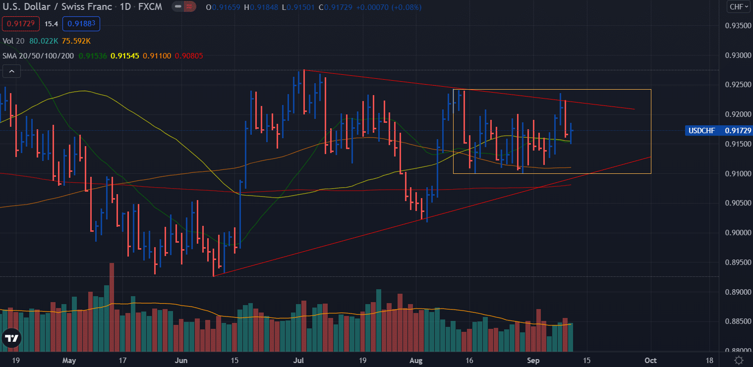 USD/CHF daily chart - weekly forecast