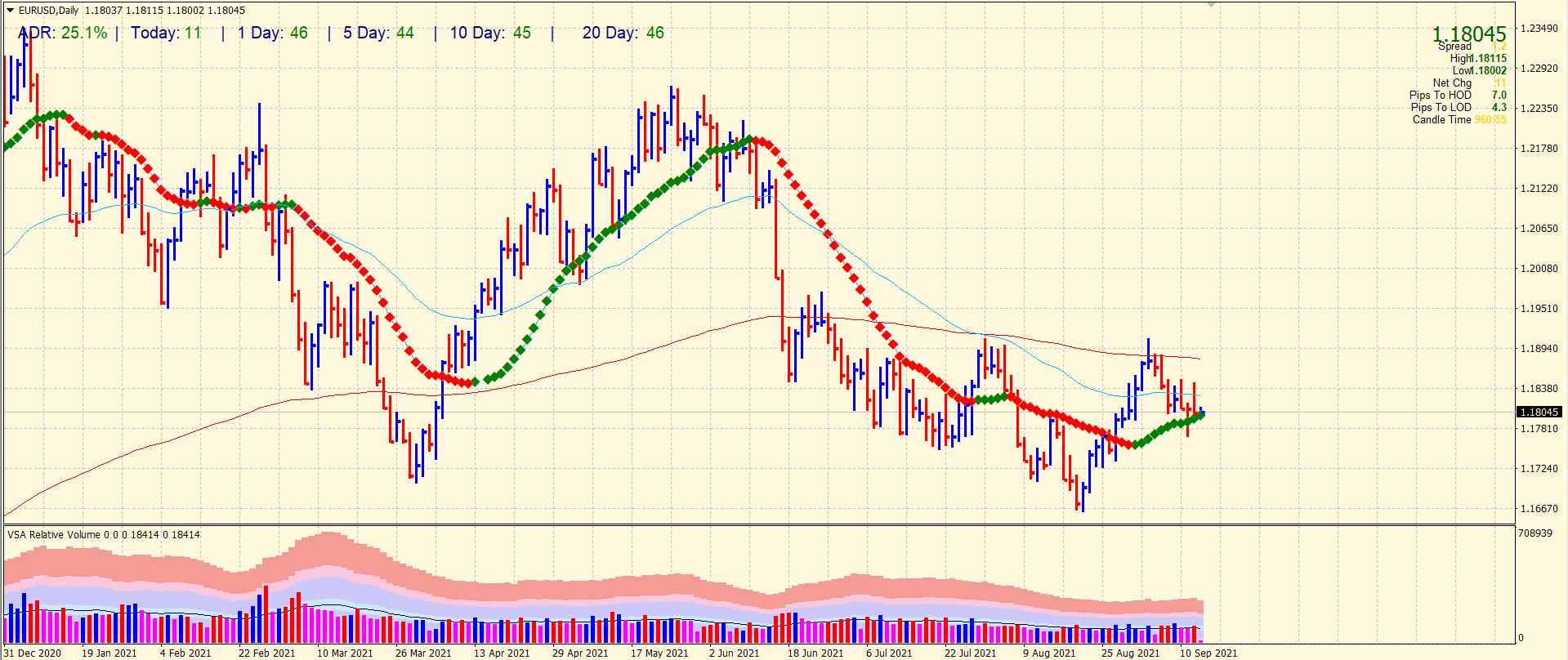 EUR/USD daily price chart analysis
