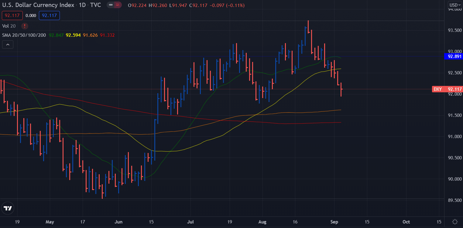 DXY Dollar Index weekly forecast - daily chart