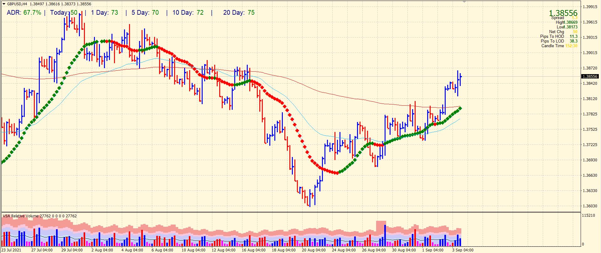 GBP/USD 4-hour chart forecast