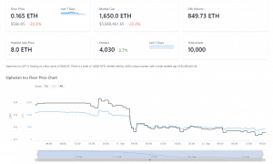 Sipherian Inu NFT Price Chart