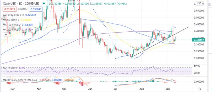 Stellar Price Daily Chart