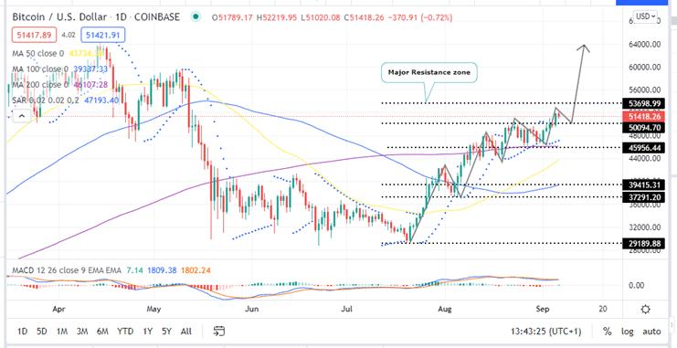 OP-5 Cryptocurrencies To Buy BTC