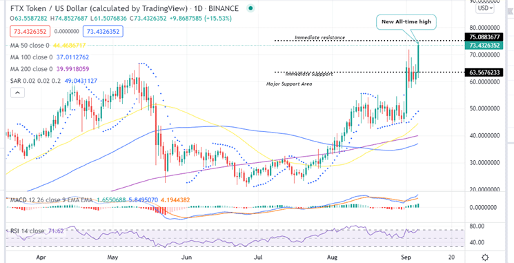 TOP-5 Cryptocurrencies To Buy FTT Chart