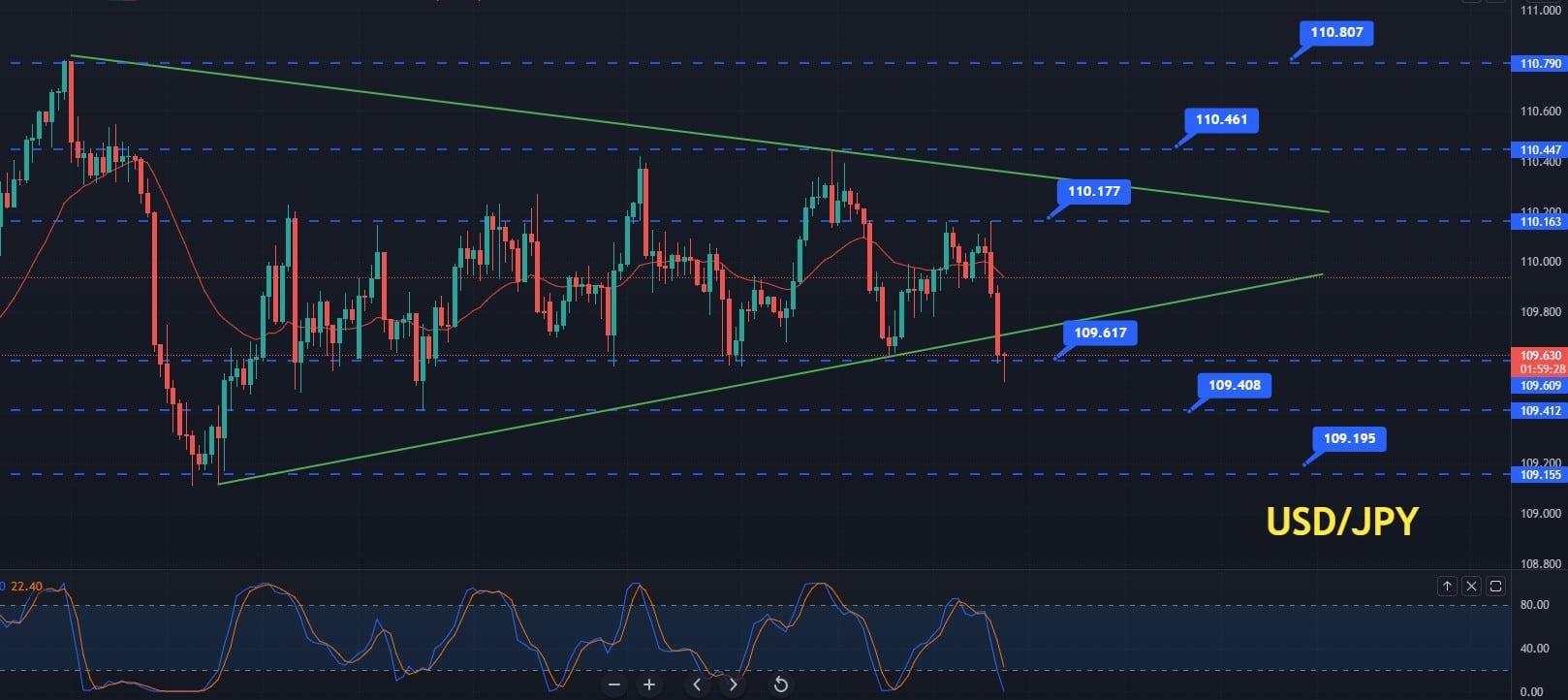 USD/JPY Price Forecast