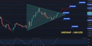 Uniswap price prediction