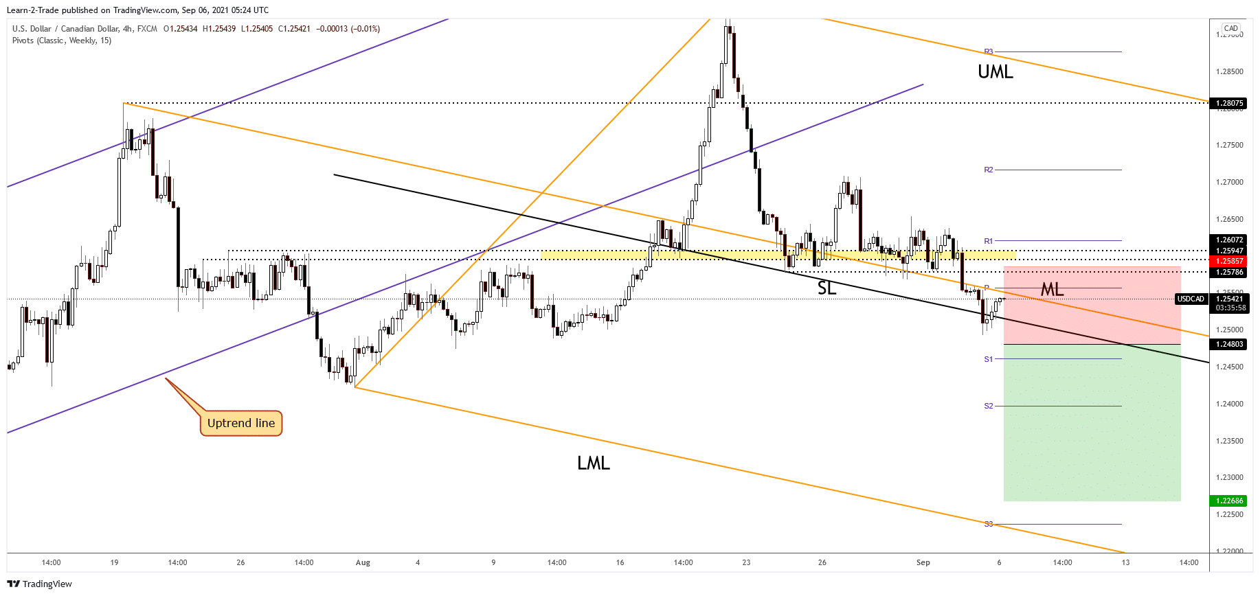 USD/CAD free forex signals
