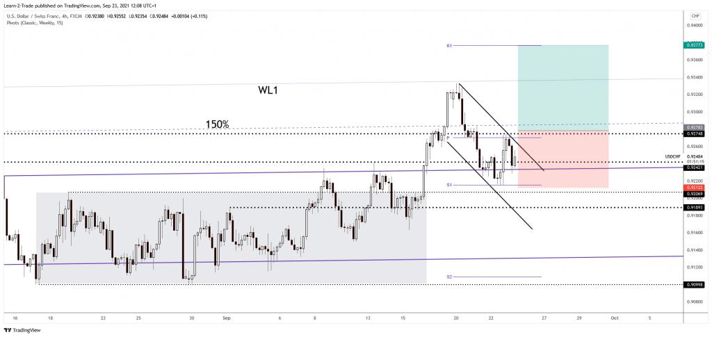 USD/CHF free forex signals